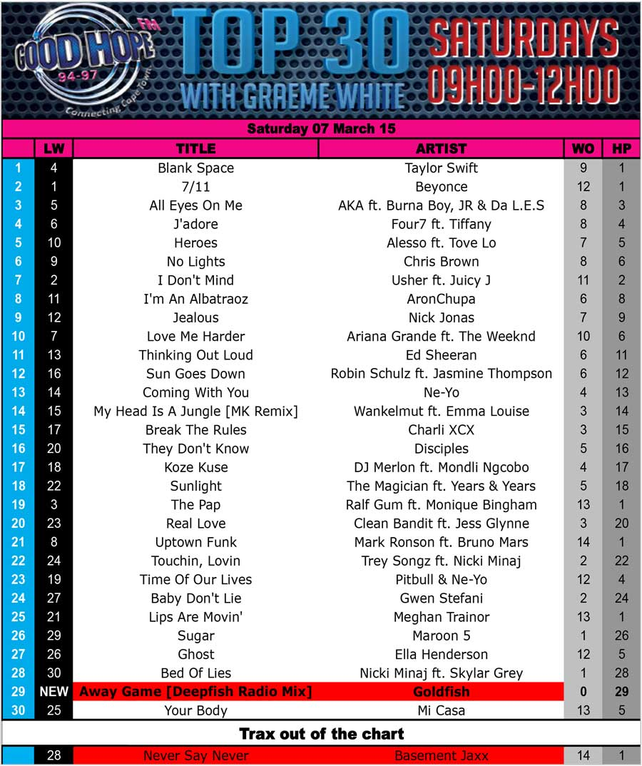 Good hope fm top 30 goodhopefm for Top 20 house music